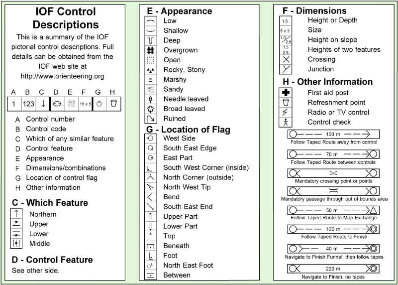 Training for orienteering for Orienteering control card template